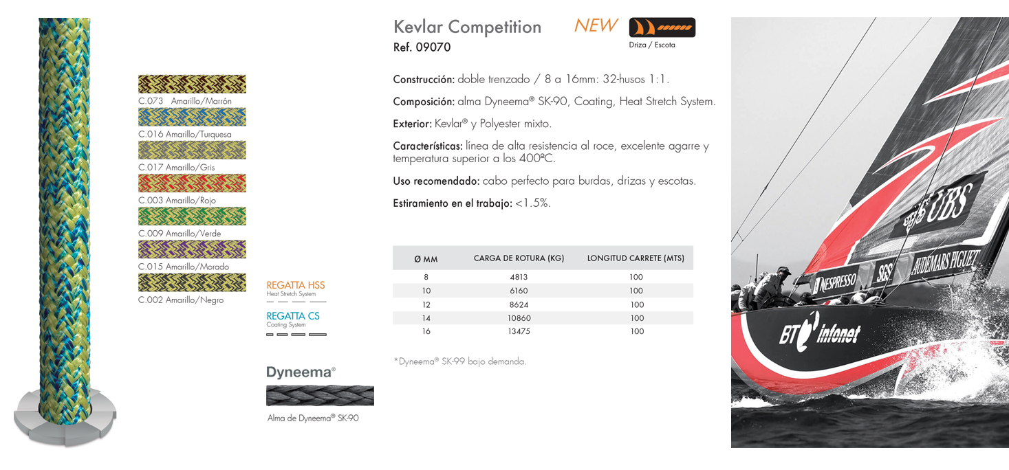 Kevlar Competition